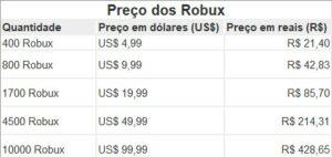 Preço do Robux em dólar e real brasileiro